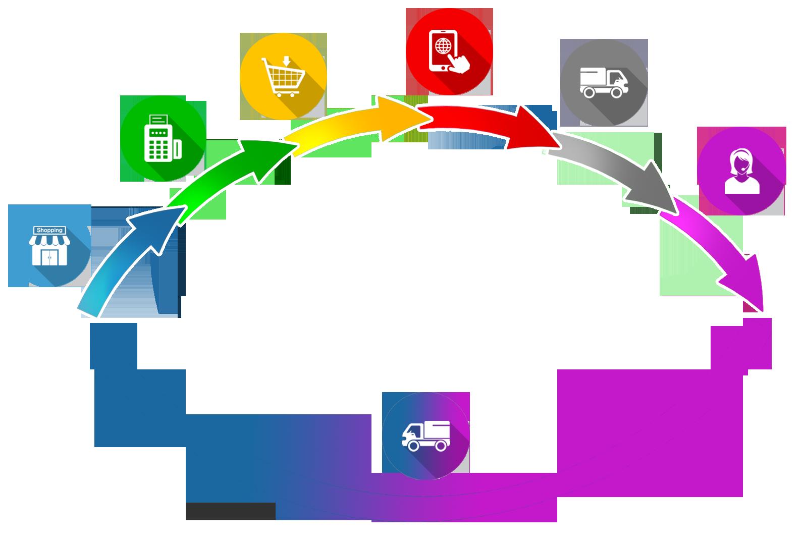 etapy realizacji zamówienia i dostaw